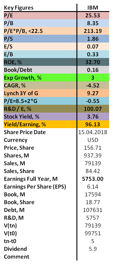 Contrarian analysis of IBM 2018 with P/E, P/B, ROE as well as dividend.