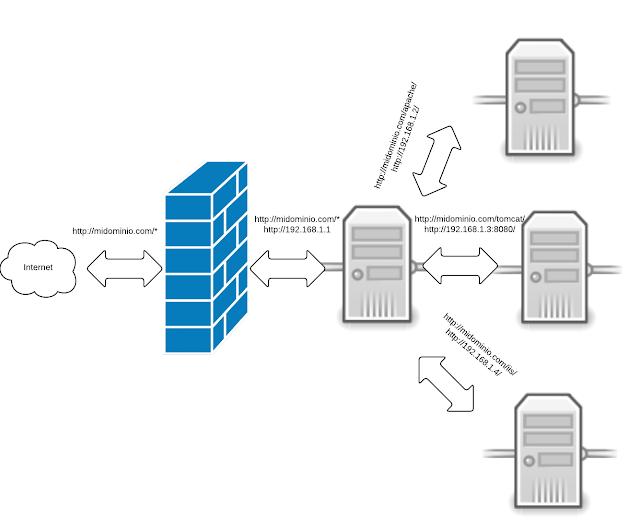 Apache reverse proxy (Linux)