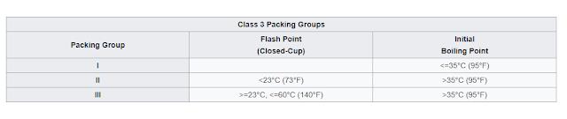 Class 3  Flammable Liquids , Dangerous Goods Classification, packing group