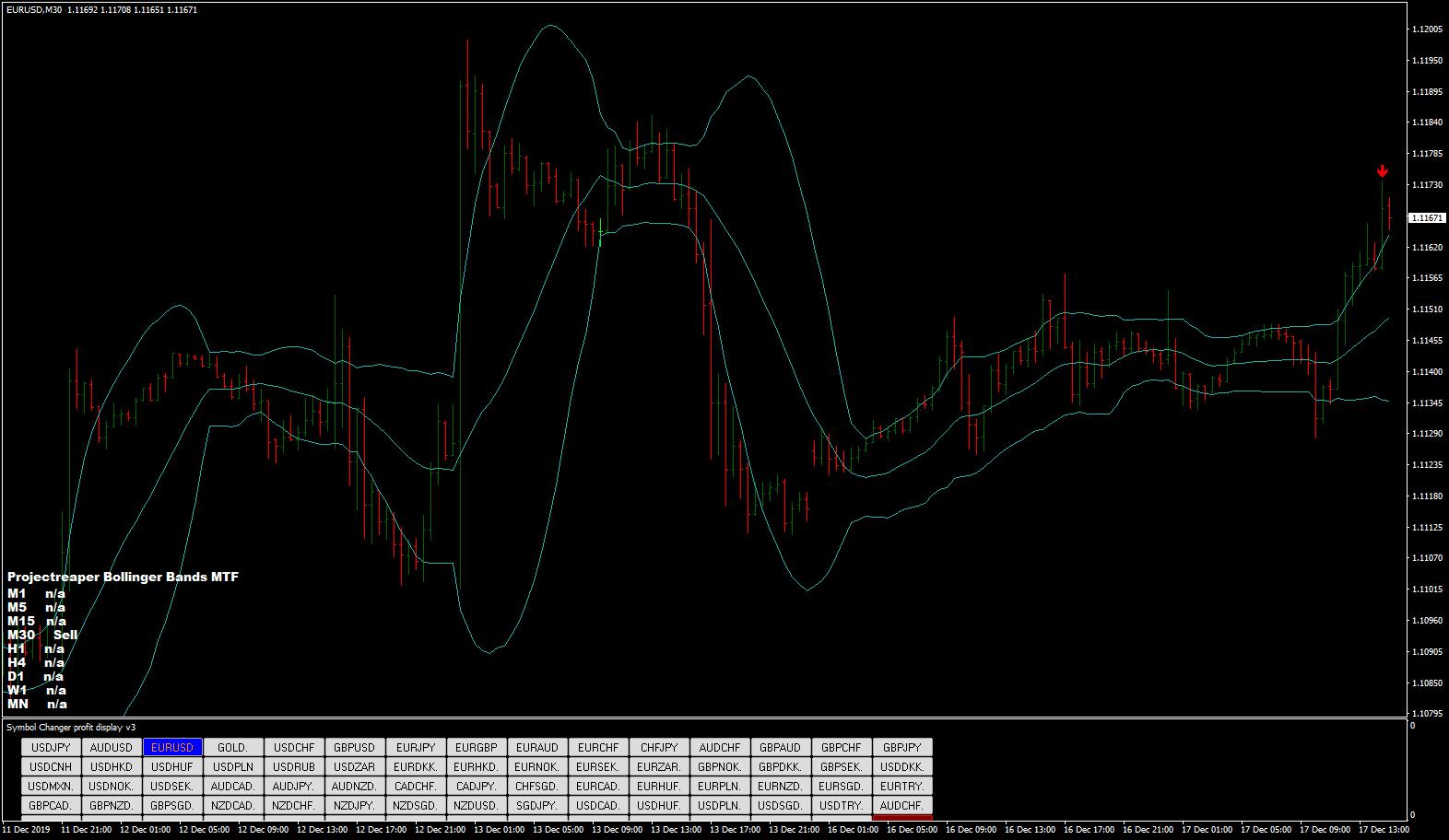 %B Indicator [ChartSchool]
