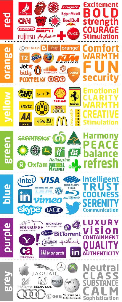 colores sentimientos marcas logotipos asociados