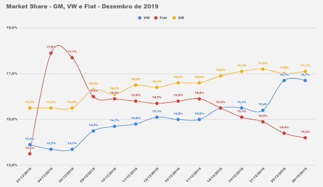 GM, VW e Fiat - market share - Brasil