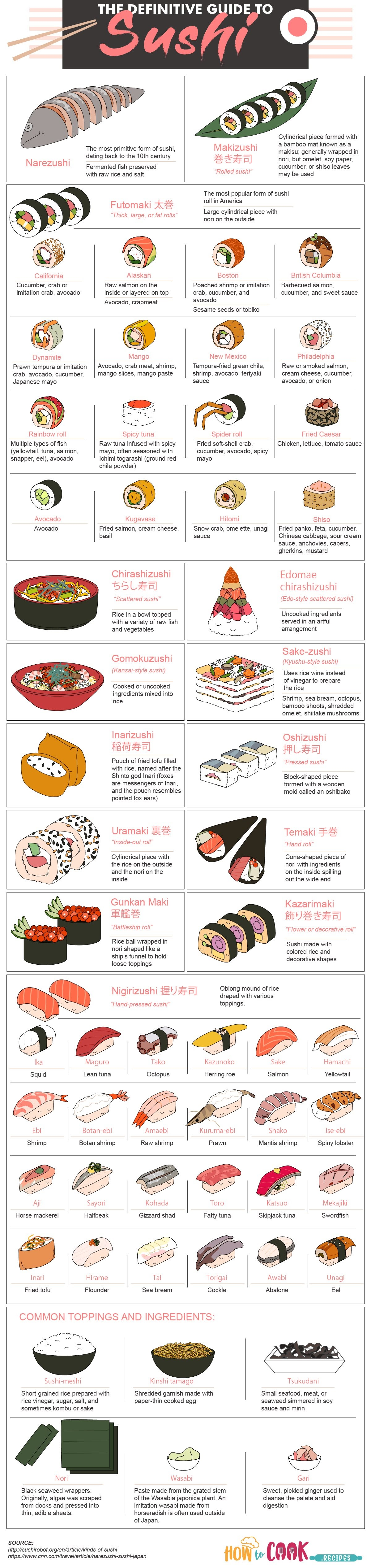the-definitive-guide-to-sushi-infographic