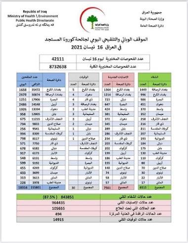 الموقف الوبائي والتلقيحي اليومي لجائحة كورونا في العراق ليوم الجمعة الموافق ١٦ نيسان ٢٠٢١