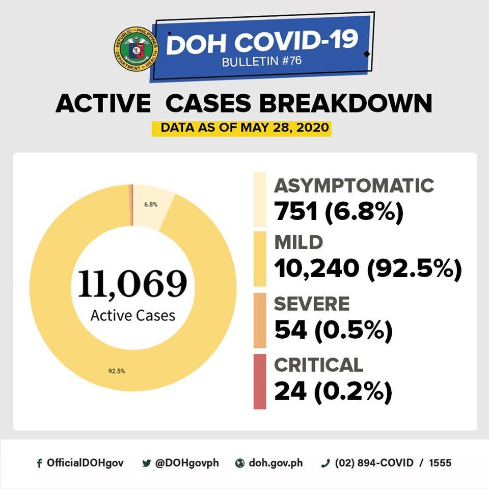 COVID-19 active cases