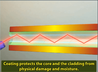 Protective coating of optical cable