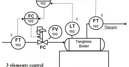 Boiler Control Loop Diagram, Boiler, Free Engine Image For