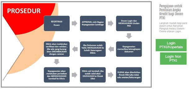 Mekanisme Pengajuan PAK Online Diktis (Kenaikan Pangkat Dosen Kemenag RI)