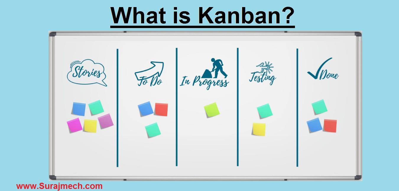 Kanban System / What is Kanban?