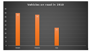 Grahical representation of ev on roads in old times