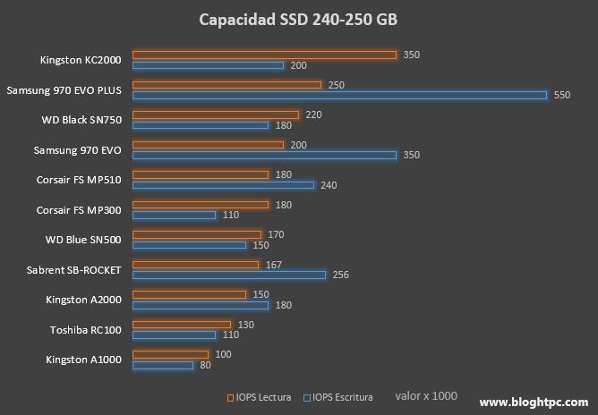 SSD NVME TAMAÑO 240 GB / 480 GB Rendimiento Aleatorio