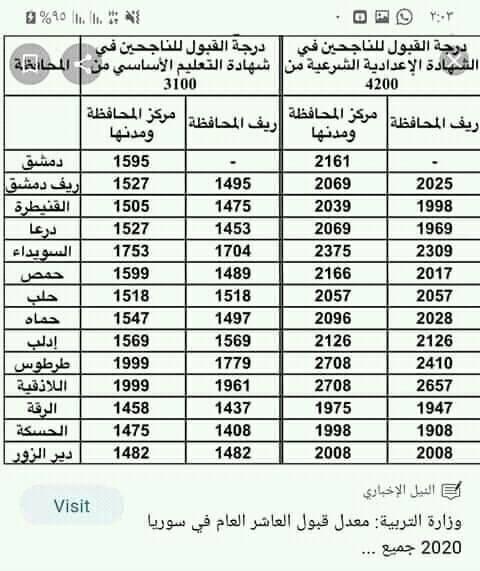 معدل العامة للصف التاسع في سوريا 2020