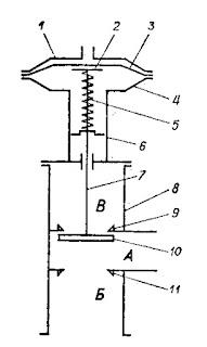 Схема распределительного вентиля ВР-5 с пневматическим приводом