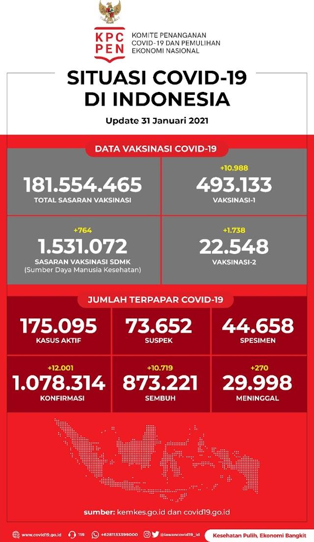 (31 Januari 2021 pukul 14.00 WIB) Data Vaksinasi Covid-19 di Indonesia