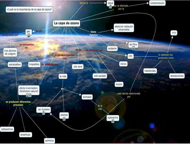 Mapa conceptual capa de ozono