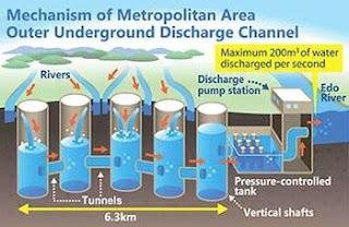 Mekanisme dari Sistem Drainase MAOUDC
