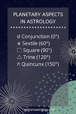 astrology aspects symbols