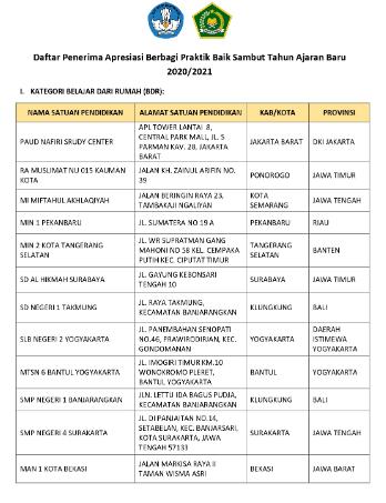 MI Miftahul Akhlaqiyah Jadi Satu-Satunnya MI/SD di Jawa Tengah Yang Raih Apresiasi Kemendikbud RI dan Kemenag RI