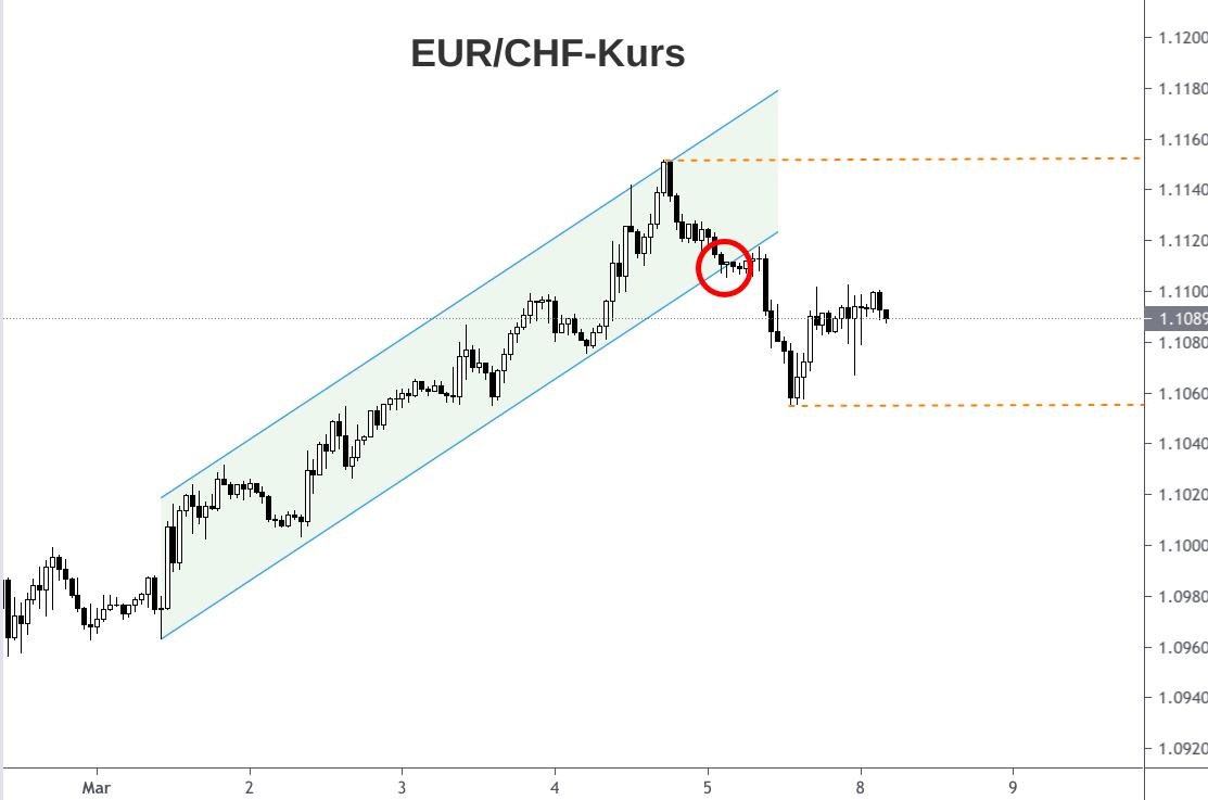 EUR/CHF 1 hour chart Kursentwicklung März 2021