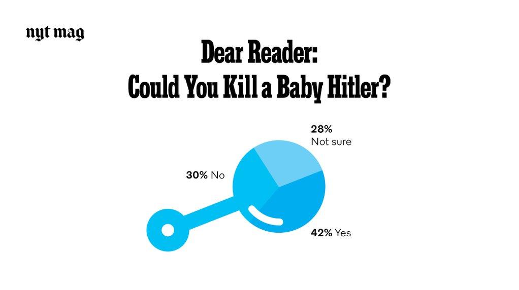 Image result for killing hitler