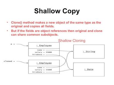 How to override clone() method in Java?