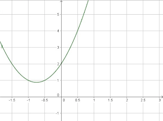 f(x) = 2x² + 3x + 2