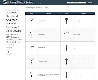 Symbols of Antennas - Aerials