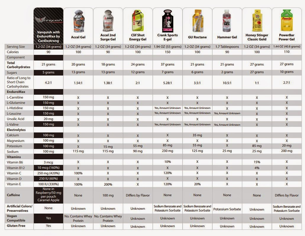 Click photo to enlarge also vanquish energy gel review rh confessionsofanamateurathletespot
