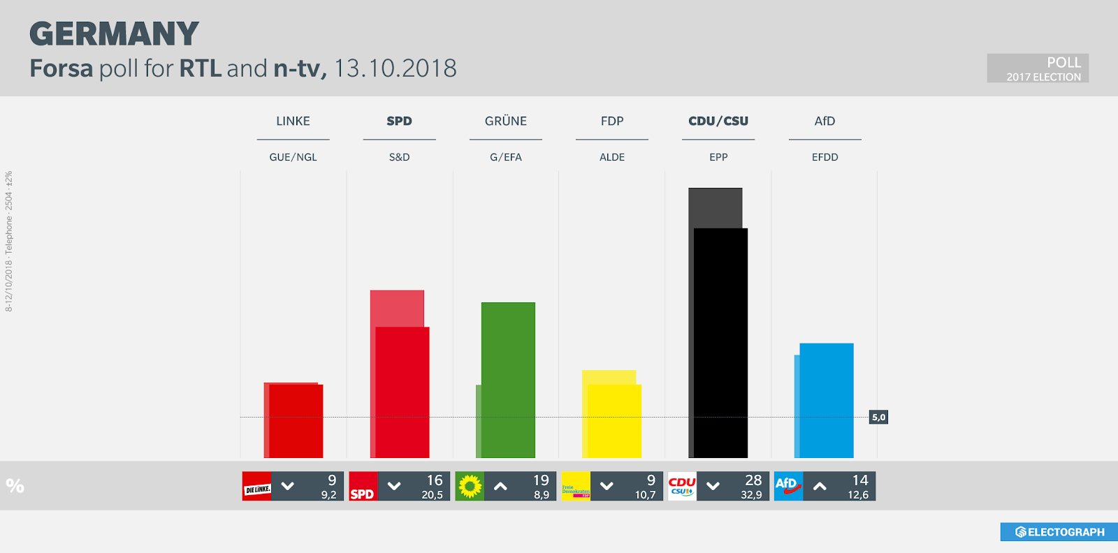 GERMANY: Forsa poll chart for RTL and n-tv, October 2018