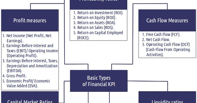 The KPI Examples Review: List of Top 20 Financial KPI: Examples of Key Performance Indicators ...