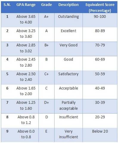 SEE/SLC Grade System