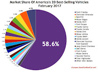 USA best-selling autos market share chart February 2017