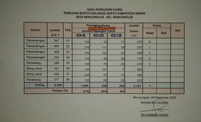 Paslon TAHFIDZ Nomor Urut 1 Meraih Suara 61 % di Desa Moncongloe