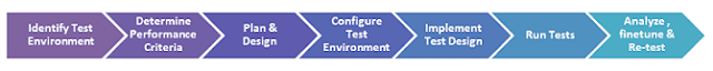 performance-testing-proses