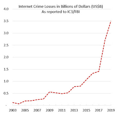 Internet Crime Losses in Billions of Dollars US as reported to IC3/FBI