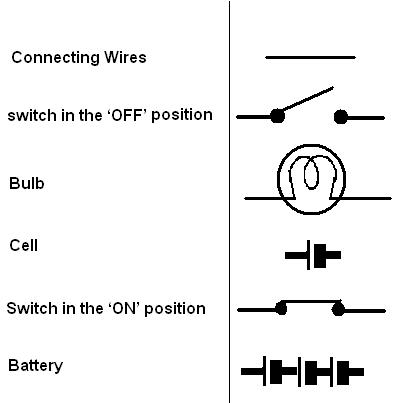 Class VII (7th) Science Lesson 14  Electric Current and its