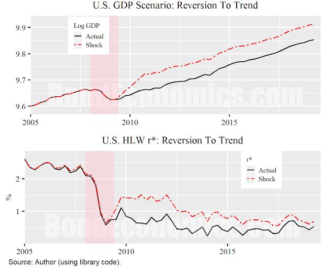Figure: Return To Trend Scenario