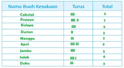Daftar Hasil Pengamatan Nama Buah Kesukaan www.simplenews.me