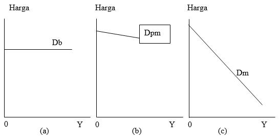. Kurva Permintaan Untuk Pengusaha Dalam Persaingan Sempurna (a), Persaingan Monopolistik (b) dan Monopoli (c)