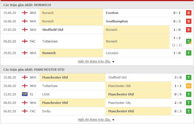 12BET Tỷ lệ Norwich vs Man Utd, 23h30 ngày 27/6 - FA Cup Mu3