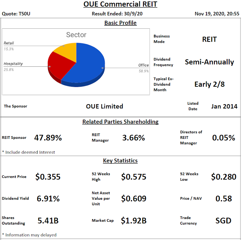 OUE Commercial Trust Analysis @ 19 November 2020