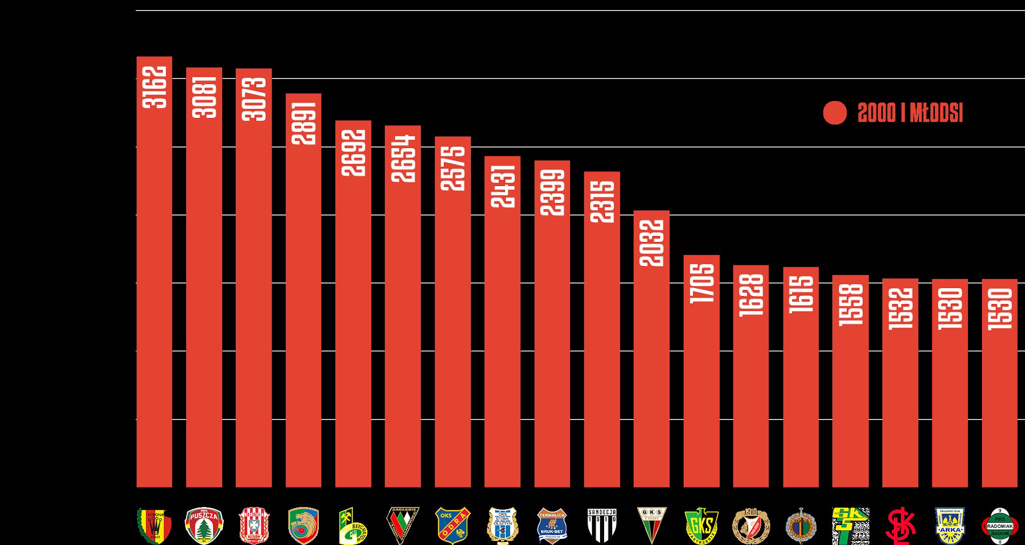 Klasyfikacja klubów pod względem rozegranego czasu przez młodzieżowców w rozgrywkach Fortuna 1 Ligi 2020/21<br><br>Źródło: Opracowanie własne na podstawie 90minut.pl<br><br>graf. Bartosz Urban