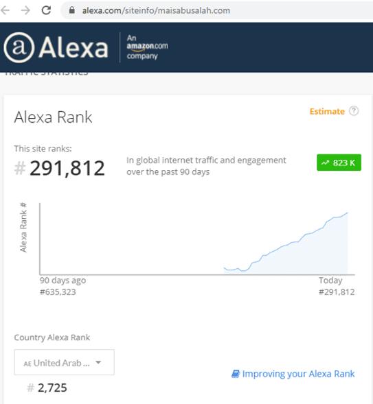كيف تمكنت من رفع ترتيب موقعي على أليكسا
