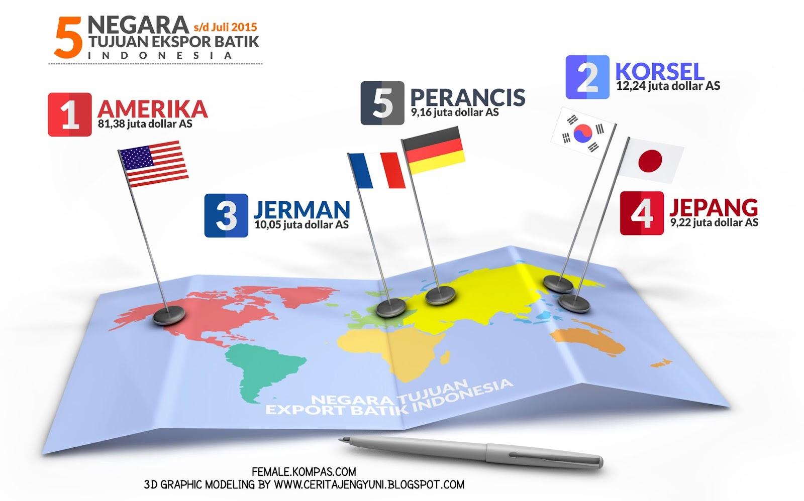 5 negara tujuan eksport batik