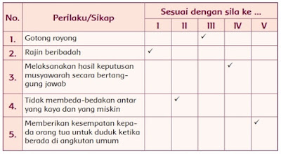 kunci-jawaban-tema-1-kelas-5-halaman-24
