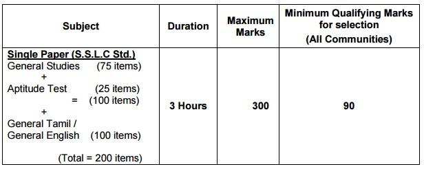 TNPSC Group 4 Exam Notification Details