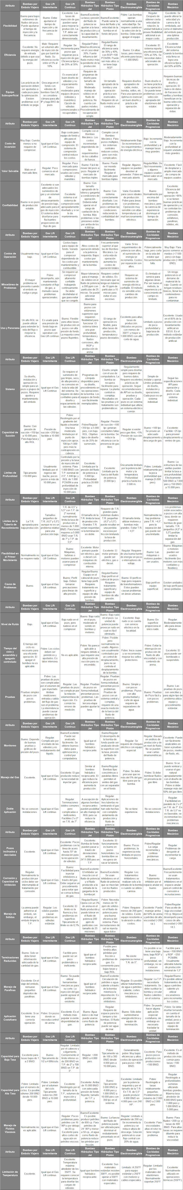 Comparación Técnico-Económica de los Métodos de Levantamiento Artificial más comunes en el mercado