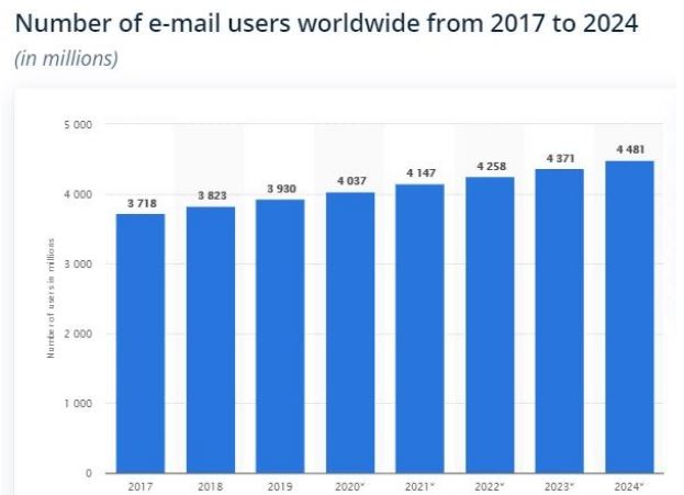 email users worldwide chart