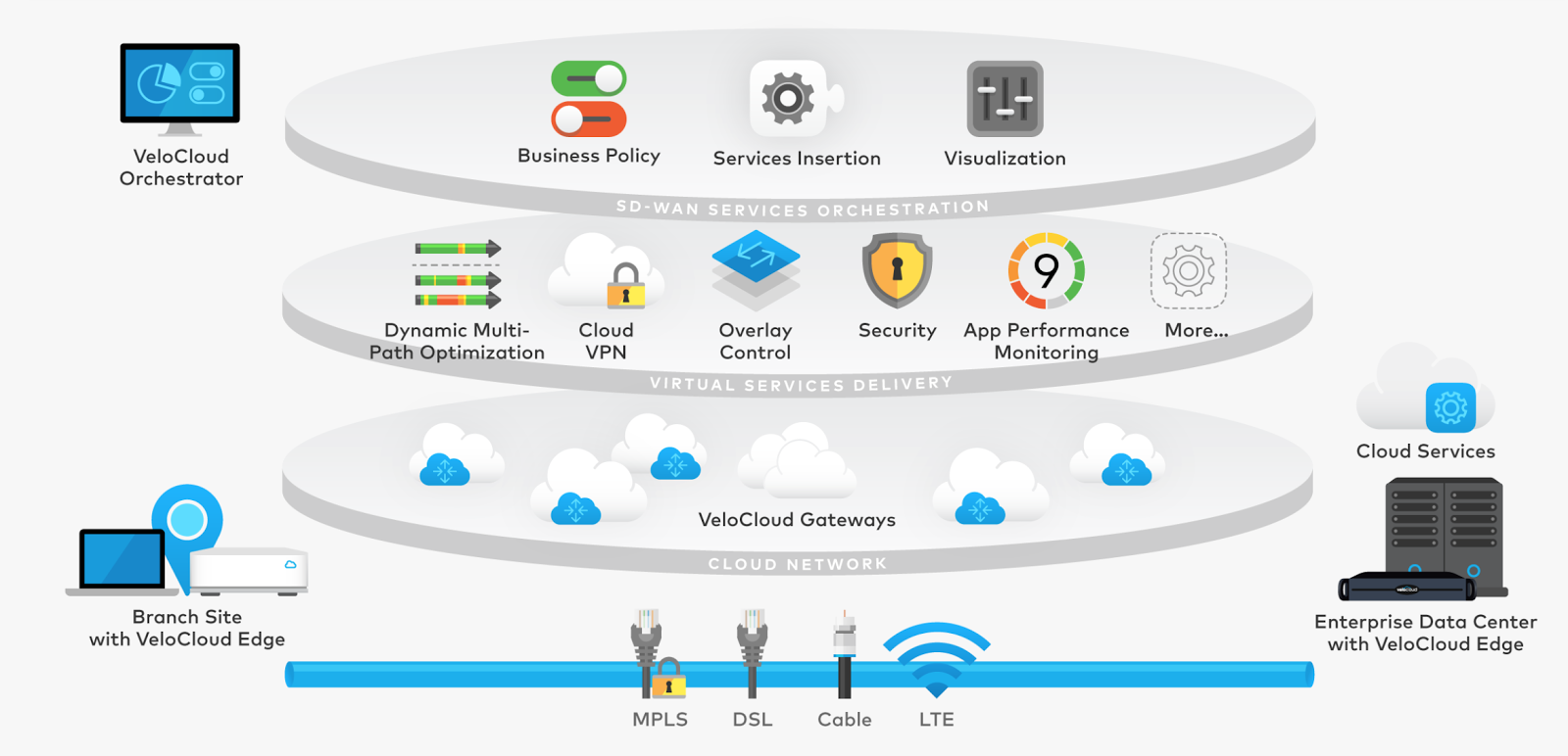 Fig 1.1- VeloCloud SD-WAN Architecture