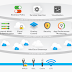 Software Defined Networking : Introduction to VeloCloud SD-WAN Solution